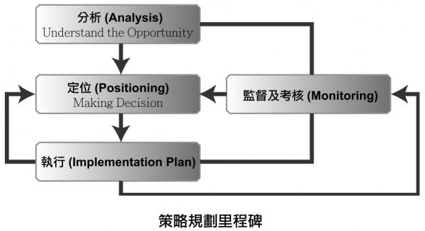 做对策略规划的3